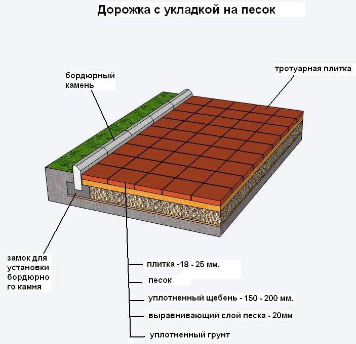 Укладка тротуарной плитки на кладбище пошаговая инструкция