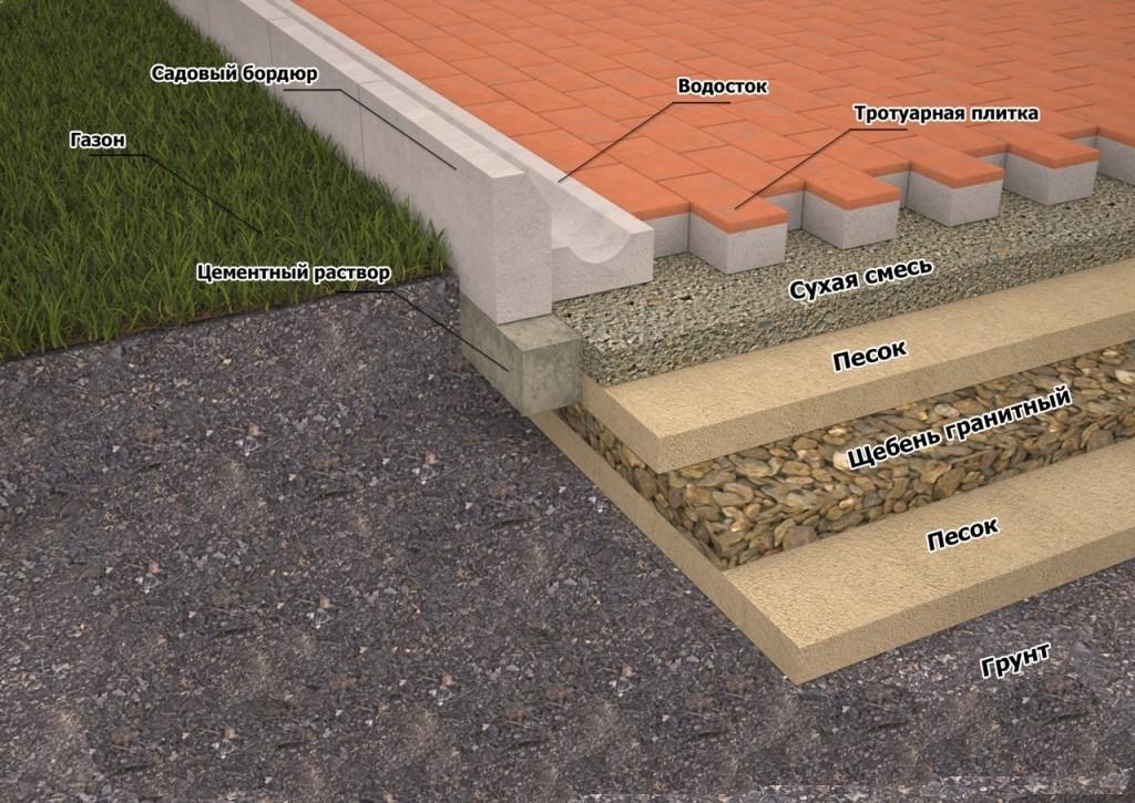 Схема укладки плитки тротуарной
